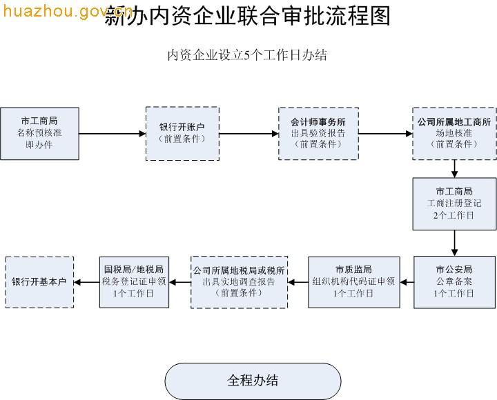 新办内资企业联合审批流程图